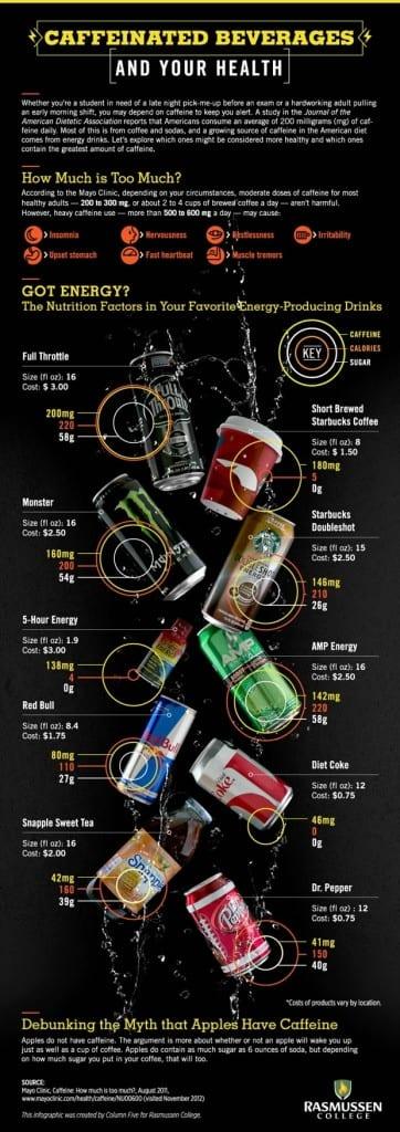 Caffeinated Drinks When Taking Warfarin