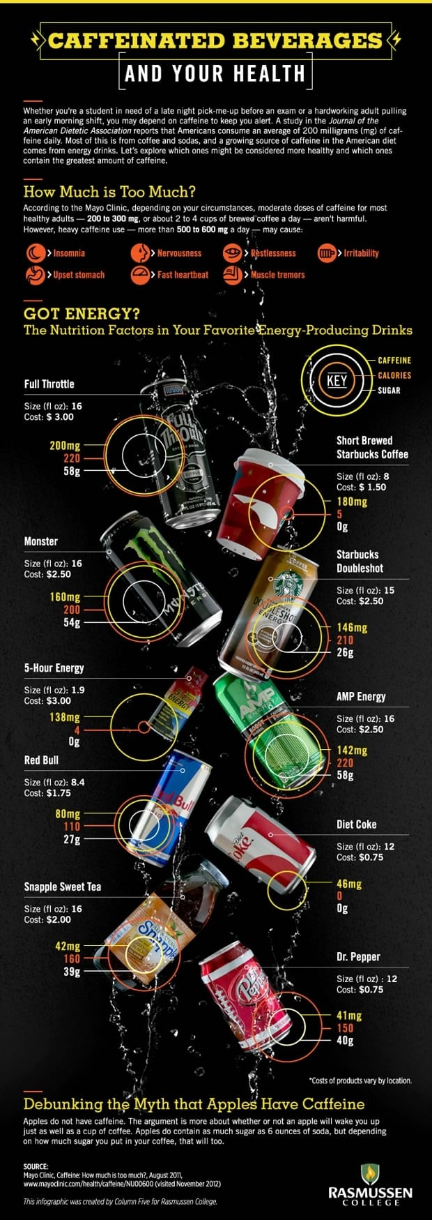 Infographic: Caffeinated Beverages, Supplements And Your Health