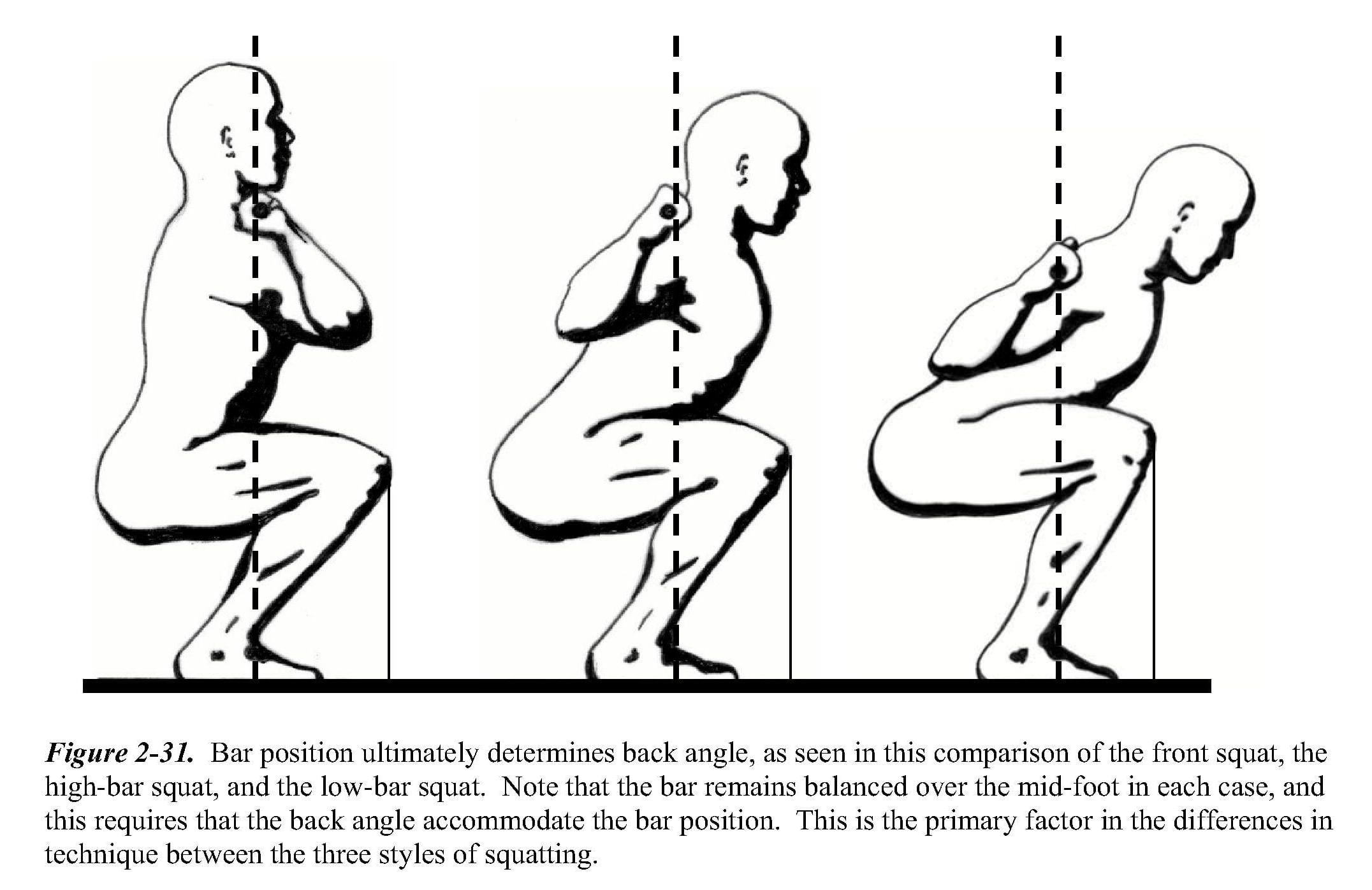 Do You Know How To Squat?