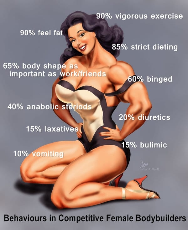 Are You Feeling Fat? Disordered Behaviours in Competitive Female BodyBuilders
