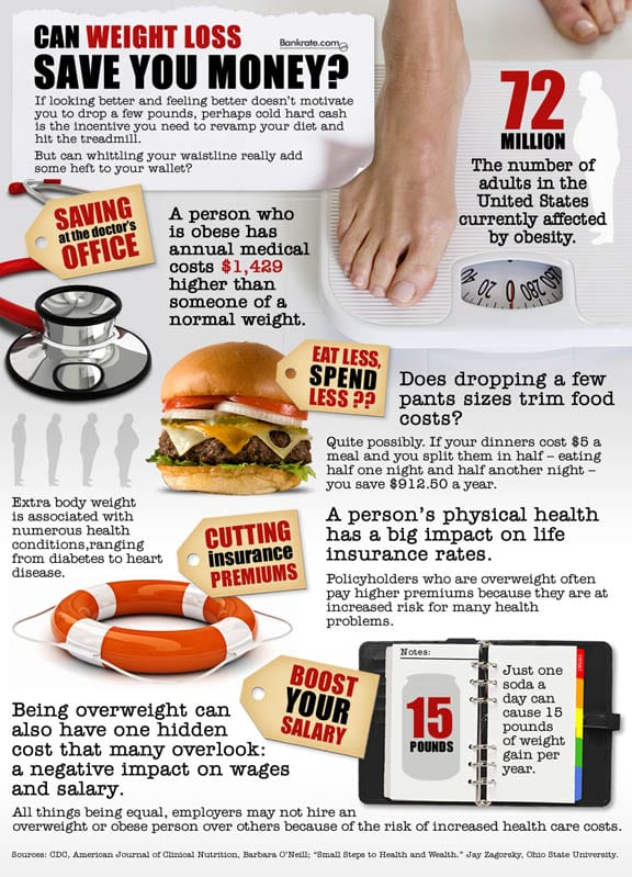 Can Weight Loss Save You Money? | Infographic