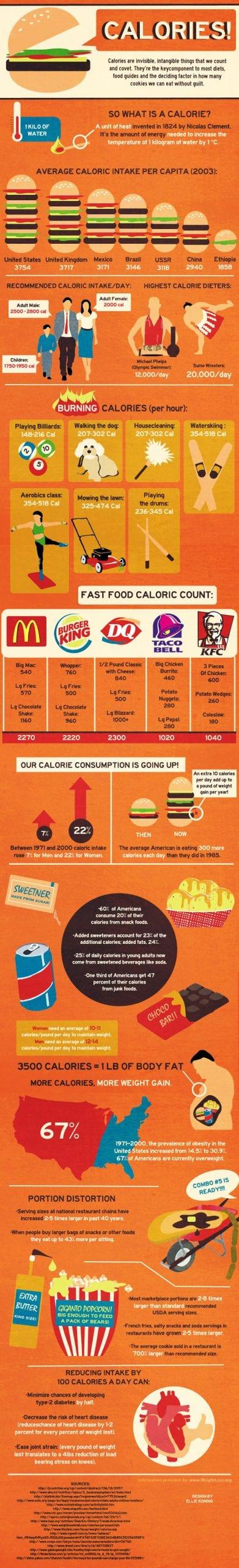 Calories!