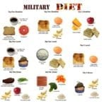 The Military Diet Plan – Does It Work?