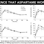 More Evidence that Aspartame WILL NOT Kill You!